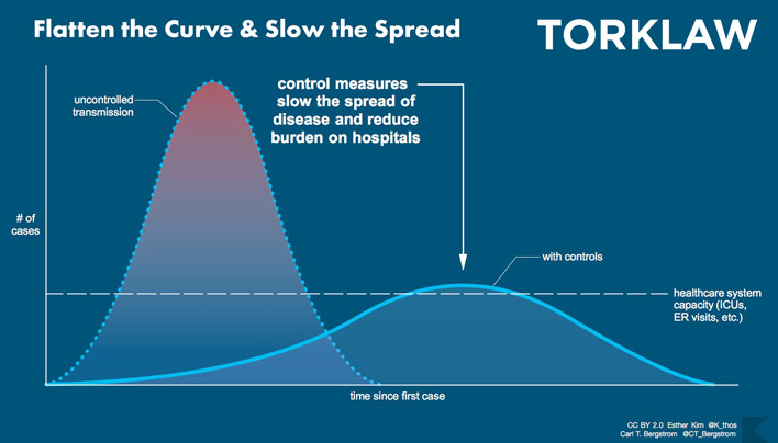 coronavirus - flatten the curve - slow the spread