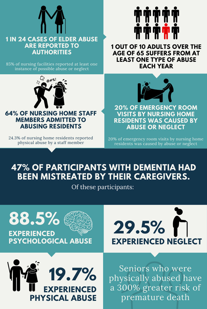 elder-abuse-nursing-home-injuries