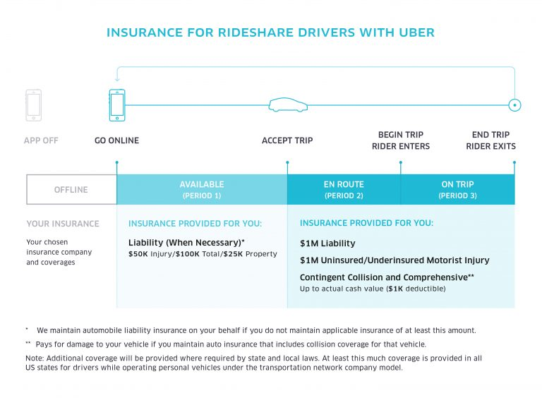 Diagram Illustrating How Uber Insurance Works