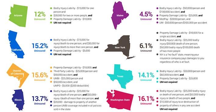 statistics uninsured motorists