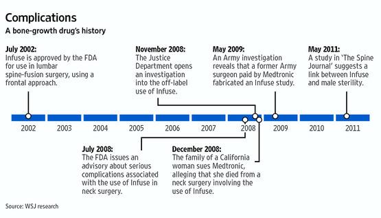 WSJ - Medtronic Infuse Timeline