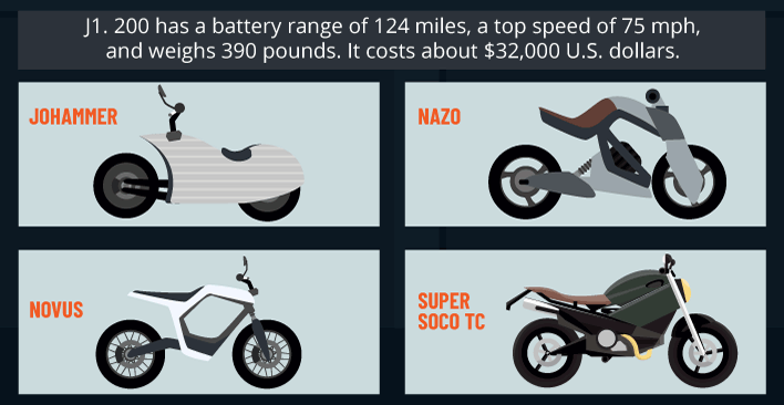 Electric Bikes: Johammer, Nazo, Novus, and Super SOCO TC