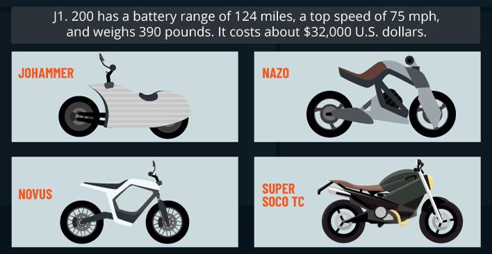Electric Bikes: Johammer, Nazo, Novus, and Super SOCO TC
