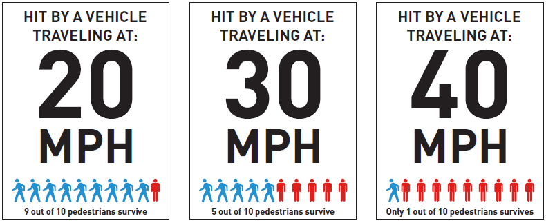 Chart on pedestrian death rate versus speed