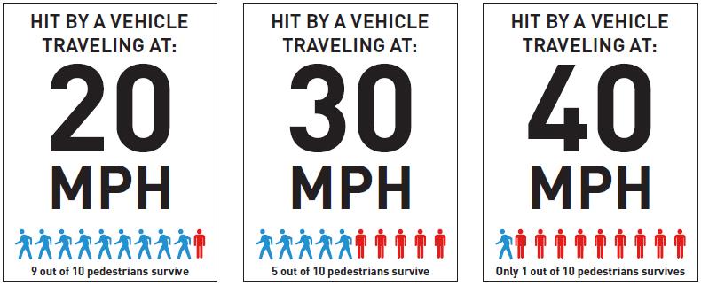 Chart on pedestrian death rate versus speed